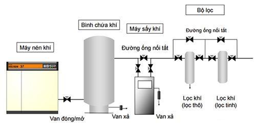 Sơ đồ cấu tạo máy sấy khí nén của hệ thống