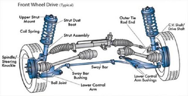 Rotuyn thanh cân bằng trên xe hơi