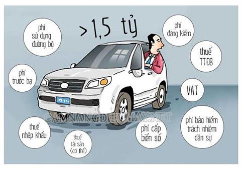 Chi phí lăn bánh xe ô tô gồm những loại thuế phí gì?
