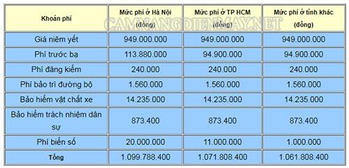Bảng tính chi phí lăn bánh ô tô Kia