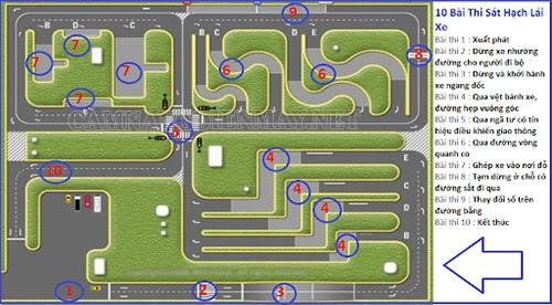 Mô hình phần mềm học lái xe ô tô trên máy tính - thi thực hành