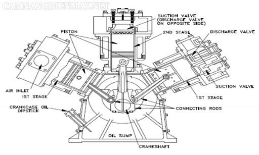 Phân loại máy nén khí - Máy nén khí piston