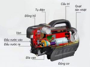 Chi tiết các bộ phận của thiết bị máy rửa xe
