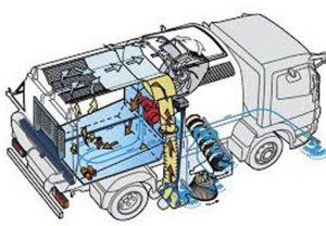 nguyên lý hoạt động của xe quét rác