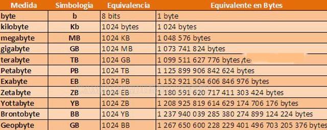 Bảng chuyển đổi dữ liệu giữa bit và byte