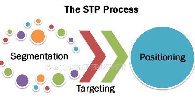 Xây dựng thị trường mục tiêu bằng chiến lược S-T- P