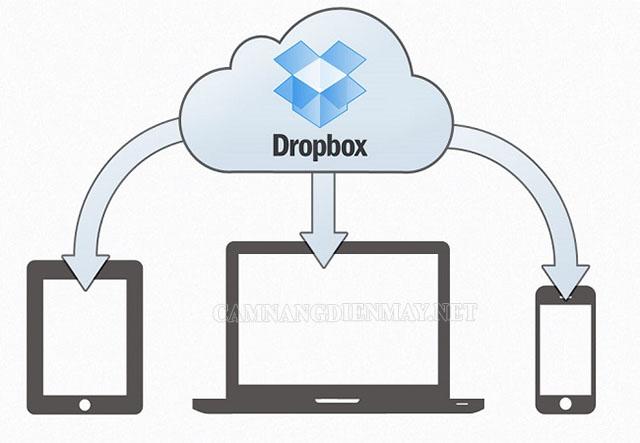 Với dropbox bạn có thể sao lưu thông tin ở bất kỳ thiết bị nào dù ở đâu