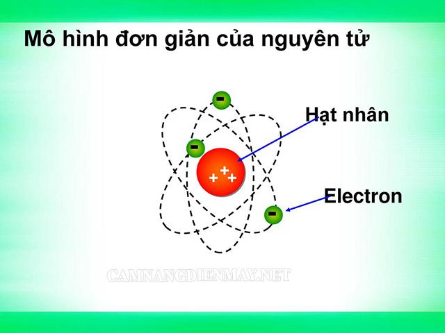 Electron mang điện tích âm