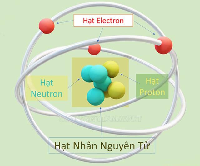 Hạt nhân nguyên tử là thành phần của cấu tạo nên nguyên tử