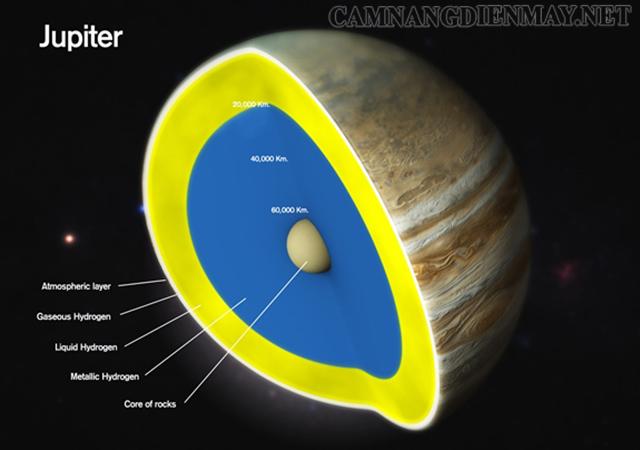 Jupiter không được coi là một ngôi sao