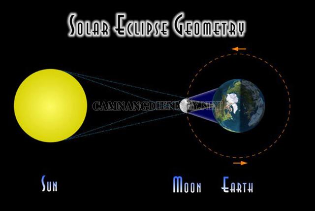 Giải thích hiện tượng nhật thực là gì?