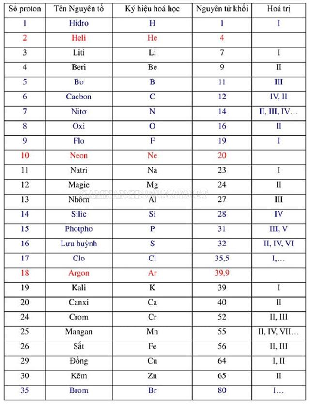 Bảng nguyên tử khối của các nguyên tố