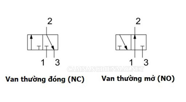 Van điện từ khí nén được chia làm 2 loại khác nhau