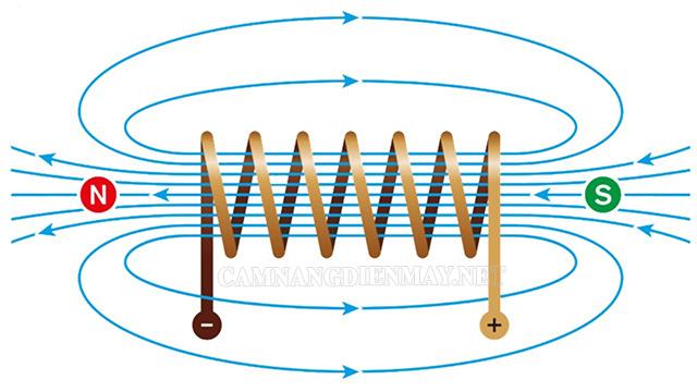 Từ trường xuất hiện trong dây dẫn có nhiều công thức tính khác nhau