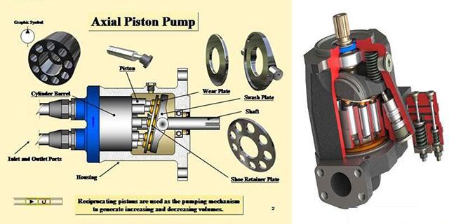 Đặc điểm của bơm thủy lực piston là gì?