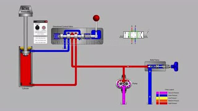 Nguyên lý hoạt động của máy thủy lực là gì?