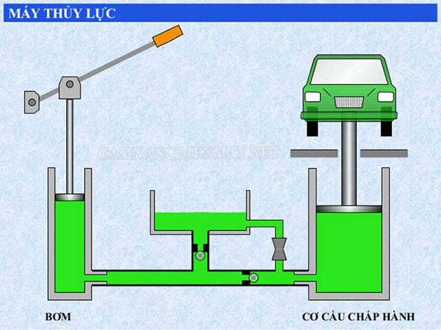 Tổng quan nguyên lý của hệ thống thủy lực