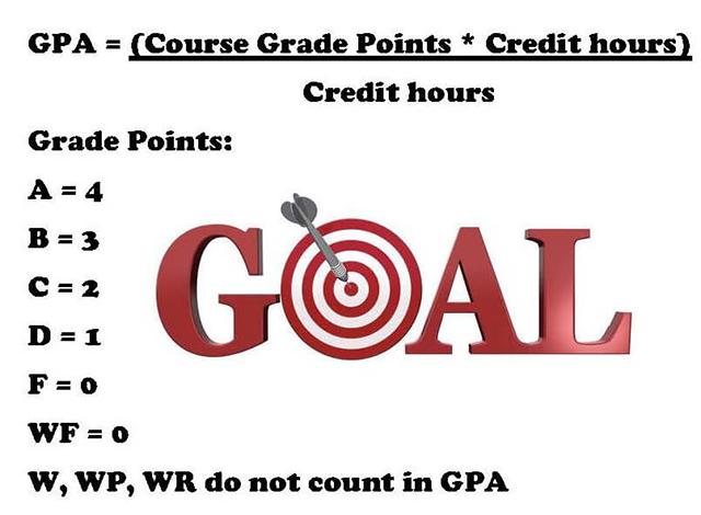 Làm thế nào để tính được điểm GPA