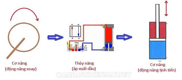 Tìm hiểu ưu nhược điểm của hệt thống thủy lực